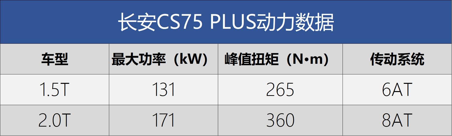 原创                 技术革新诠释未来格调 长安CS75PLUS究竟是怎样的明日座驾?