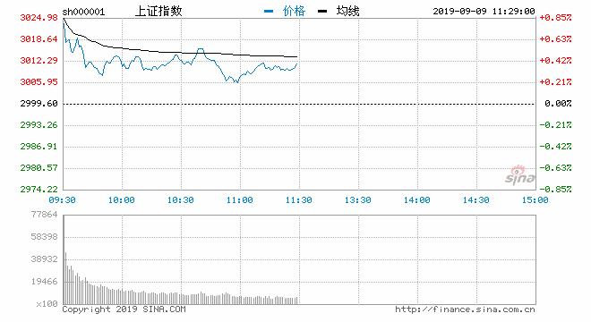 午评:两市分化沪指涨0.36% 通信设备板块领涨