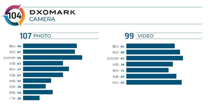 DxOMark公布华硕ZenFone 6主摄像头得分:104分