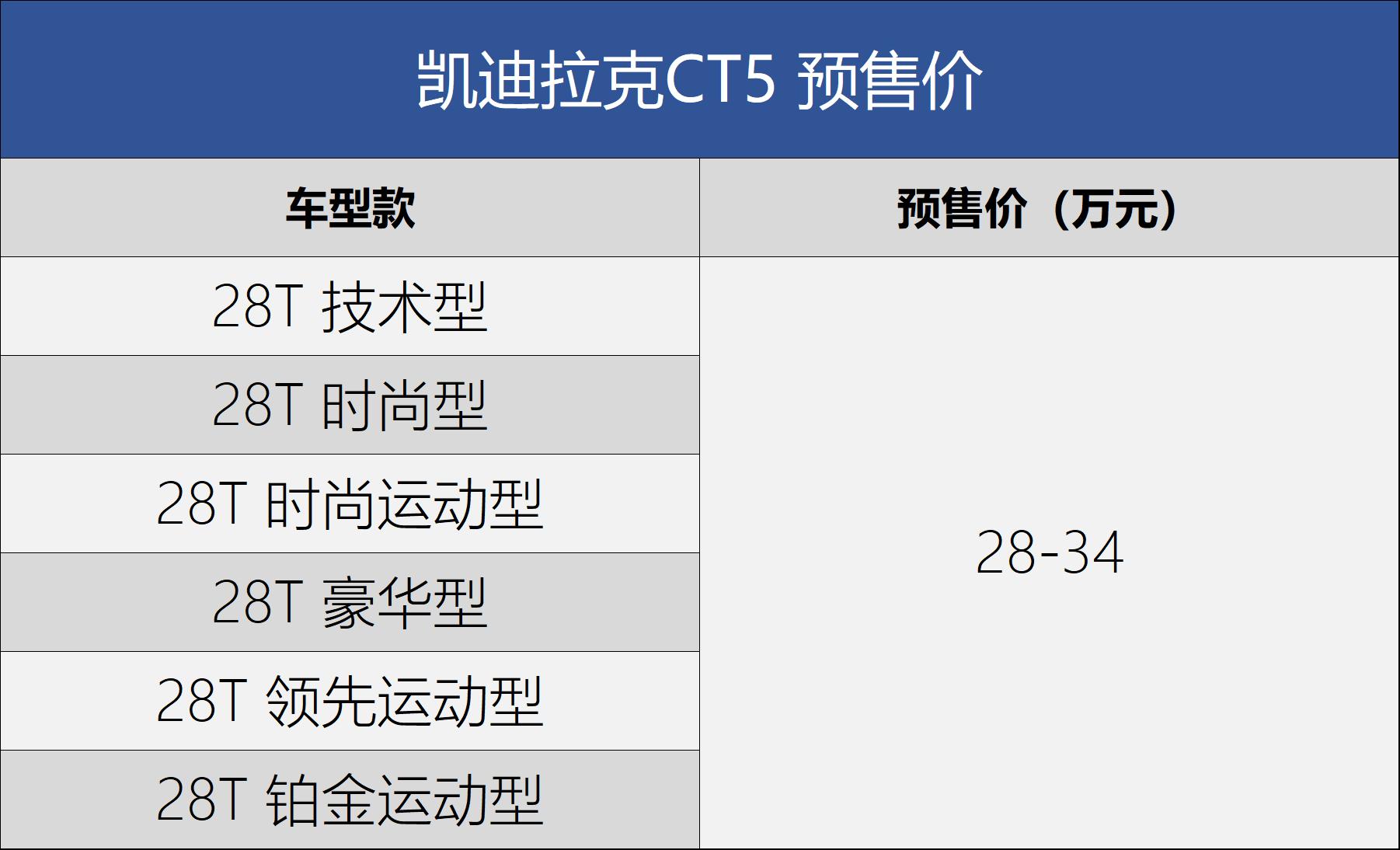 凯迪拉克CT5配置曝光 预售价28-34万元