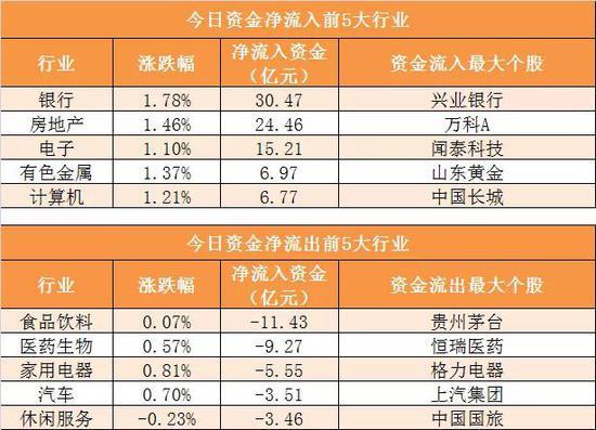 主力资金净流出64亿元 龙虎榜机构抢筹5股