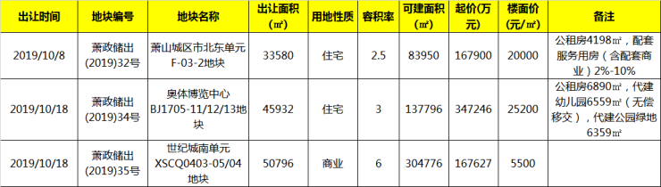 """10月挂牌15宗地,临安首批""""双限""""精装均价26300元/㎡"""