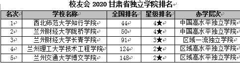 校友会2020甘肃省大学排名 兰州交通大学居前3甲