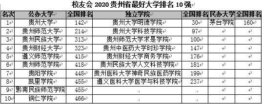 校友会2020贵州省大学排名 贵州大学第一