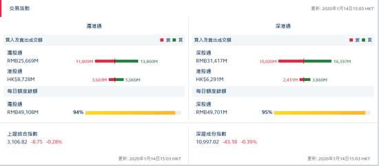 收评:北向资金净流入34.28亿元 沪股通流入20.51亿