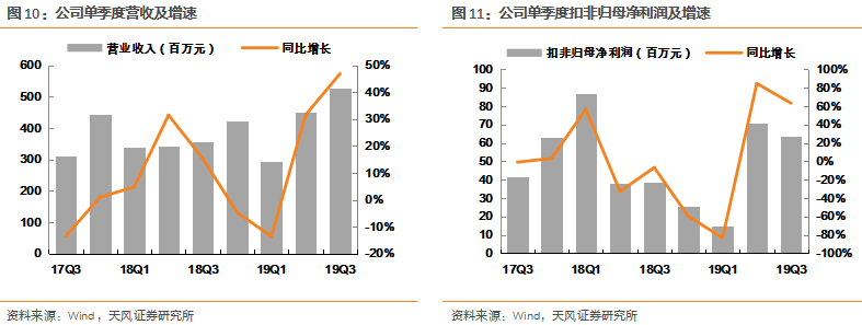 天风证券:多重利好推动 常熟汽饰望享受长期估值溢价