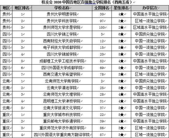 校友会2020各地区百强大学排名 江苏13所高校跻身百强